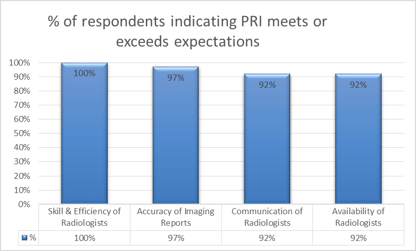 Referring Physician Surveys Results